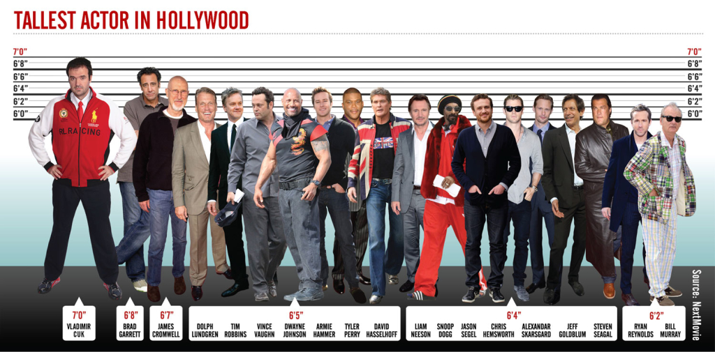 Tallest_Actor_Hollywood